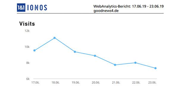 Aktuelle Wochen-Reichweiten goodnews4.de – 61.806 Visits in der Woche 17. Juni bis 23. Juni 2019