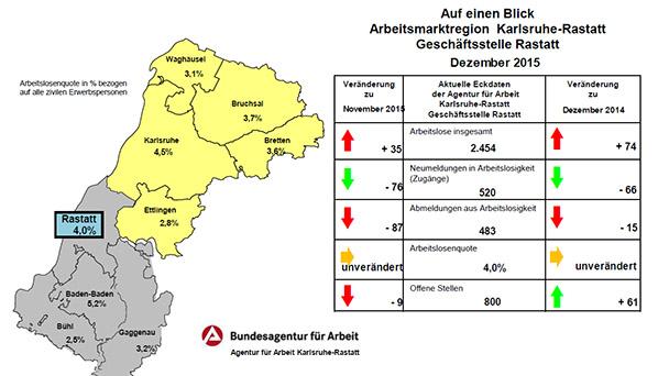 Arbeitsagentur Baden Baden