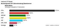 """CDU verliert in Baden-Baden 10,0 Prozent - Gabriele Katzmarek, SPD: """"Schulnote 6, setzen, in die Opposition gehen"""" - 21,6 Prozent für AfD in Hügelsheim"""