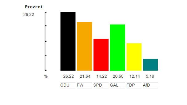 Ergebnisse Kommunalwahl Bühl – CDU: 26,22 – Grüne: 20,60 – SPD: 14,22 – AfD: 5,19 – FDP: 12,14