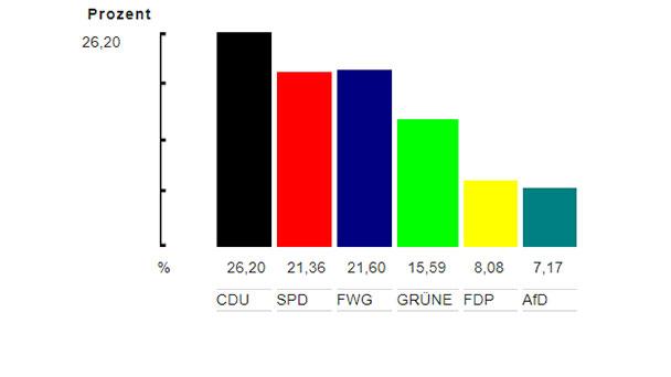 Ergebnisse Kommunalwahl Gaggenau - CDU: 26,20 – Grüne: 15,59 – SPD: 21,36 – AfD: 7,17 – FDP: 8,08