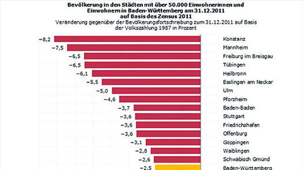 Einwohner Baden Baden